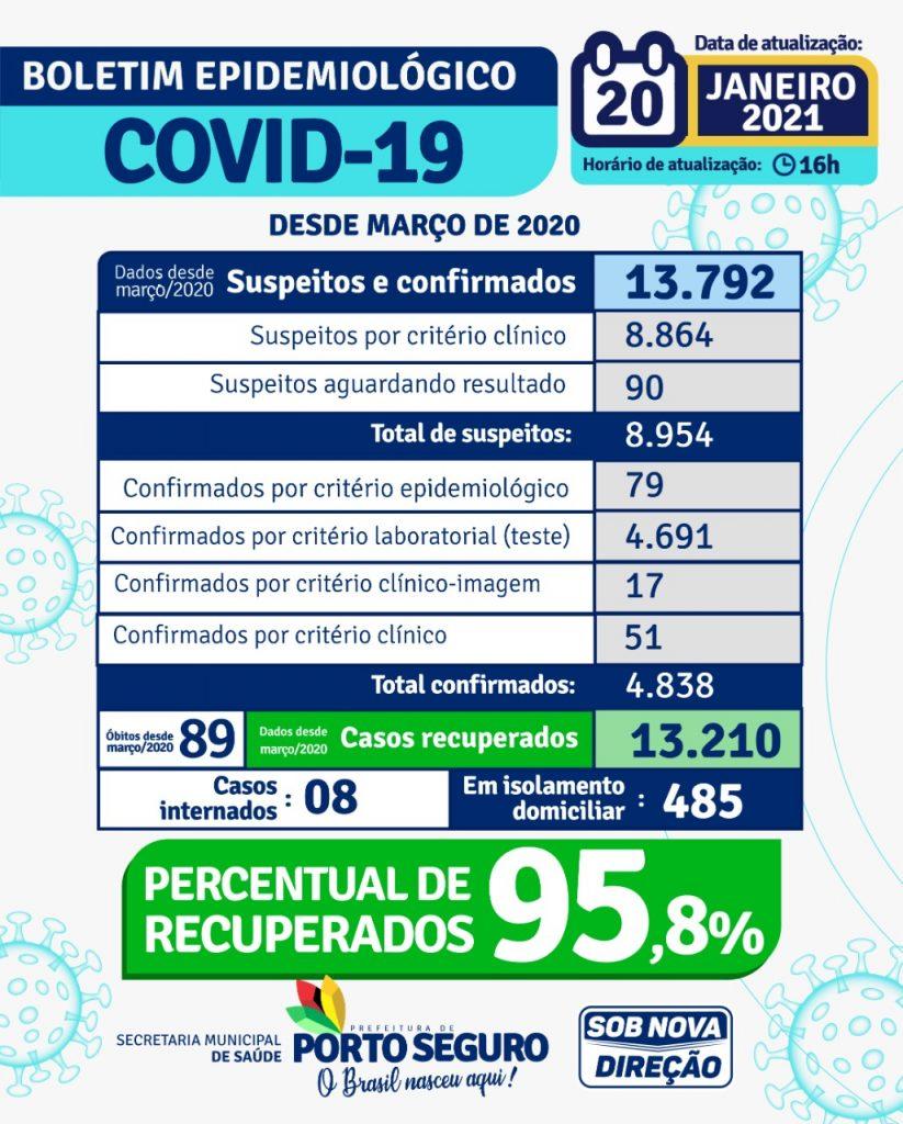 Prefeito decreta Situação de Emergência e Estado de Calamidade Pública devido ao surto de Covid em Porto Seguro 25